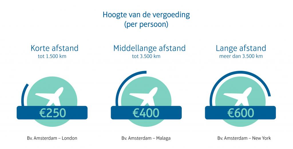 Infographic eu claim vergoeding vlucht vertraging
